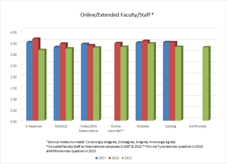 Webster University Library Satistfaction Data: Online and Extended Faculty and Staff