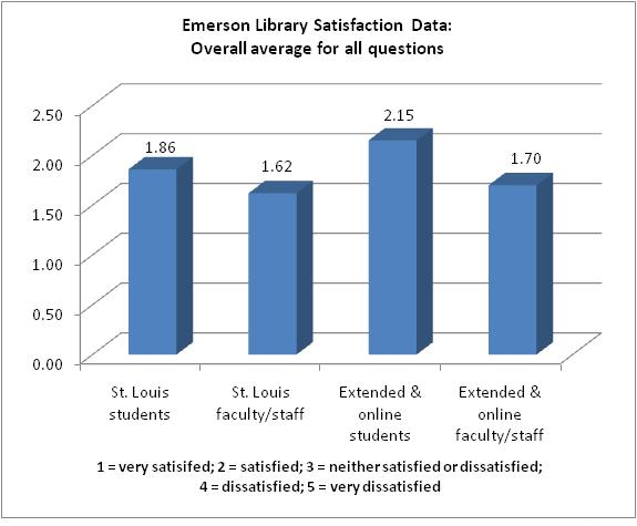 Emerson Library Satistfaction Data: Overall average for all questions