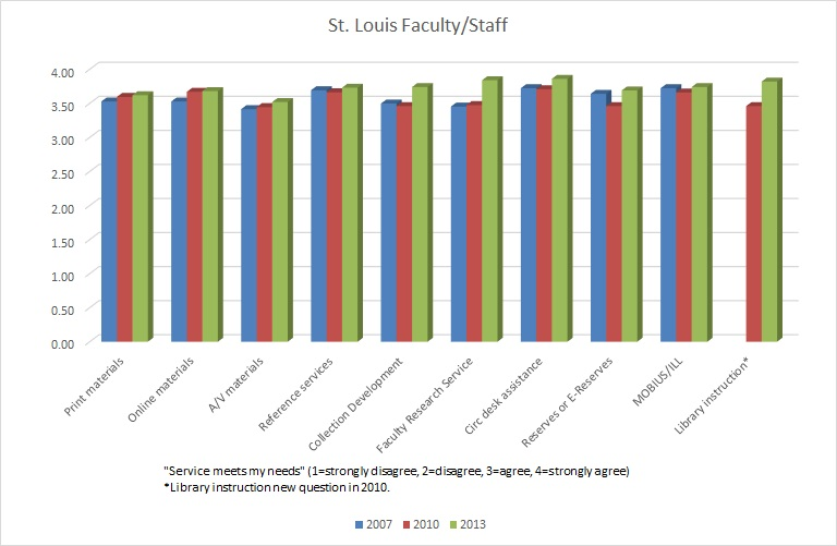 Webster University Library Satistfaction Data: St. Louis Faculty and Staff